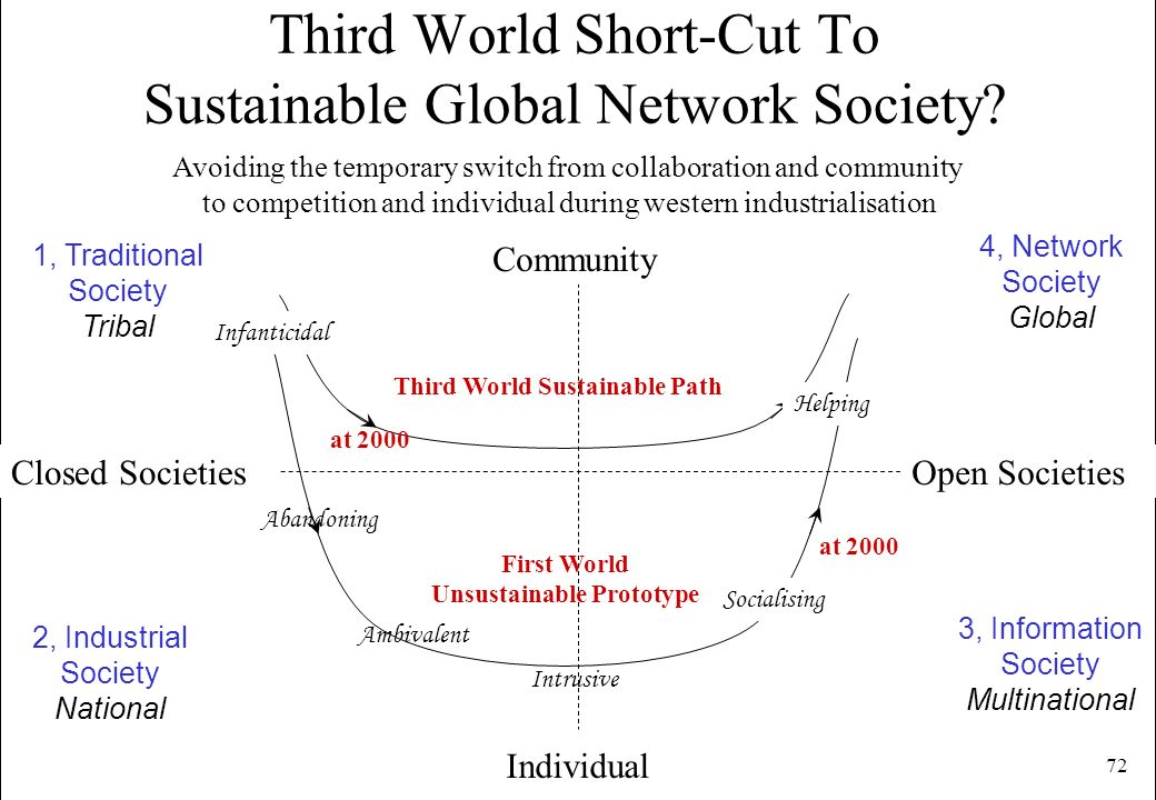 Third World Short-Cut To Sustainable Global Network Society