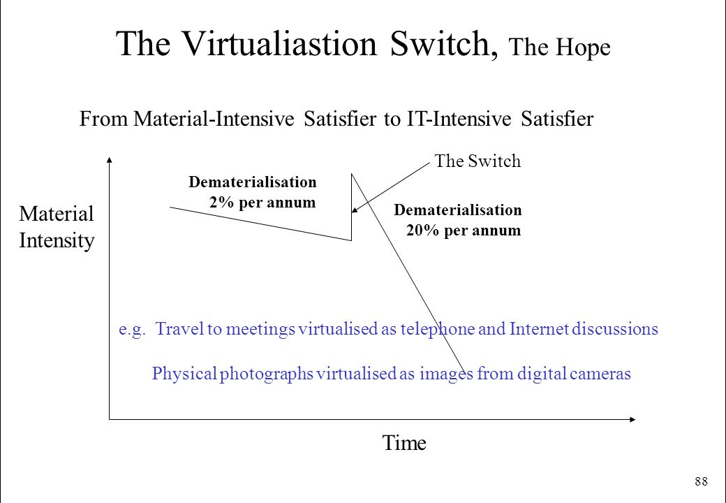 The Virtualiastion Switch, The Hope