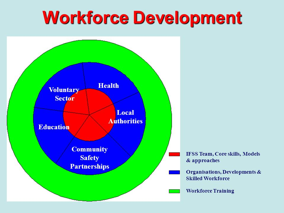 Workforce Development Community Safety Partnerships