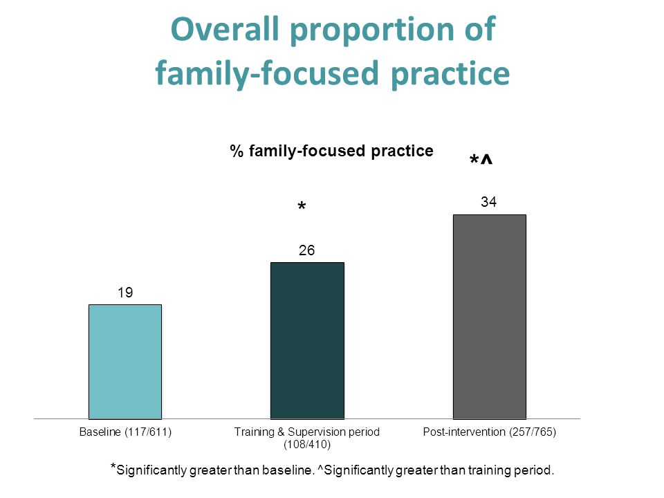 Overall proportion of family-focused practice