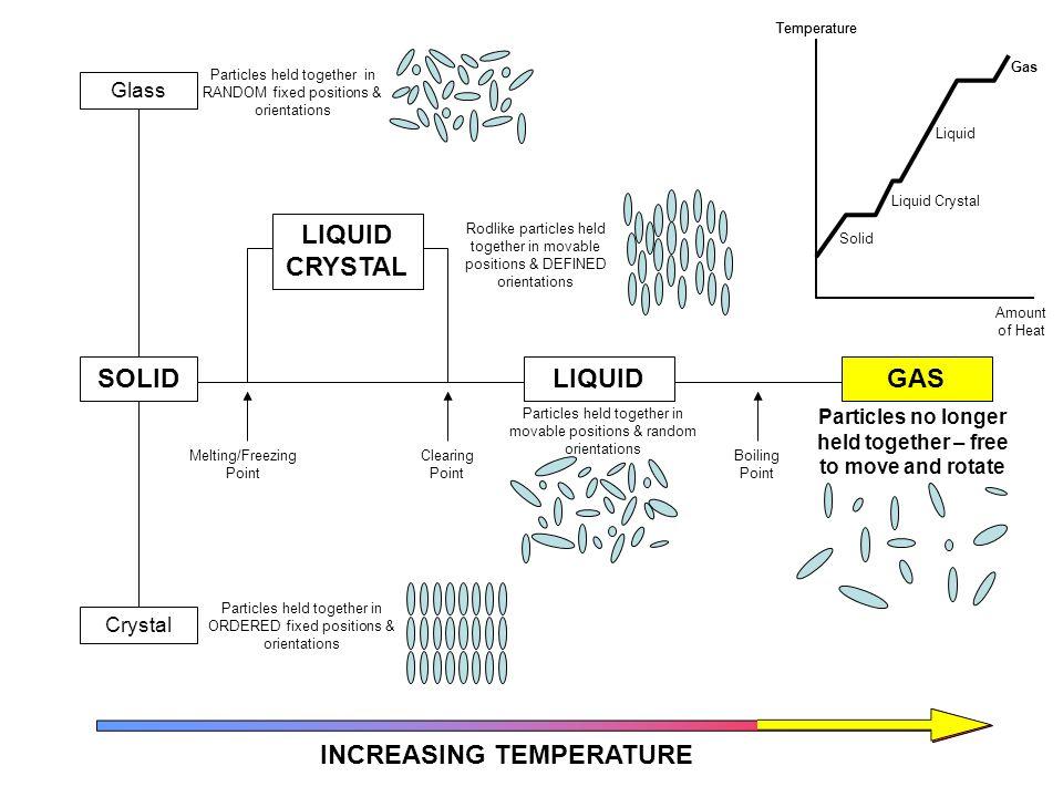 LIQUID CRYSTAL SOLID LIQUID GAS INCREASING TEMPERATURE