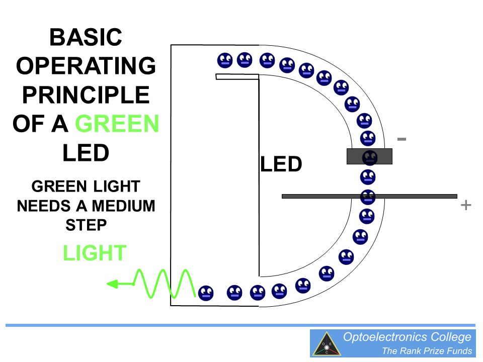 - BASIC OPERATING PRINCIPLE OF A GREEN LED LED + LIGHT