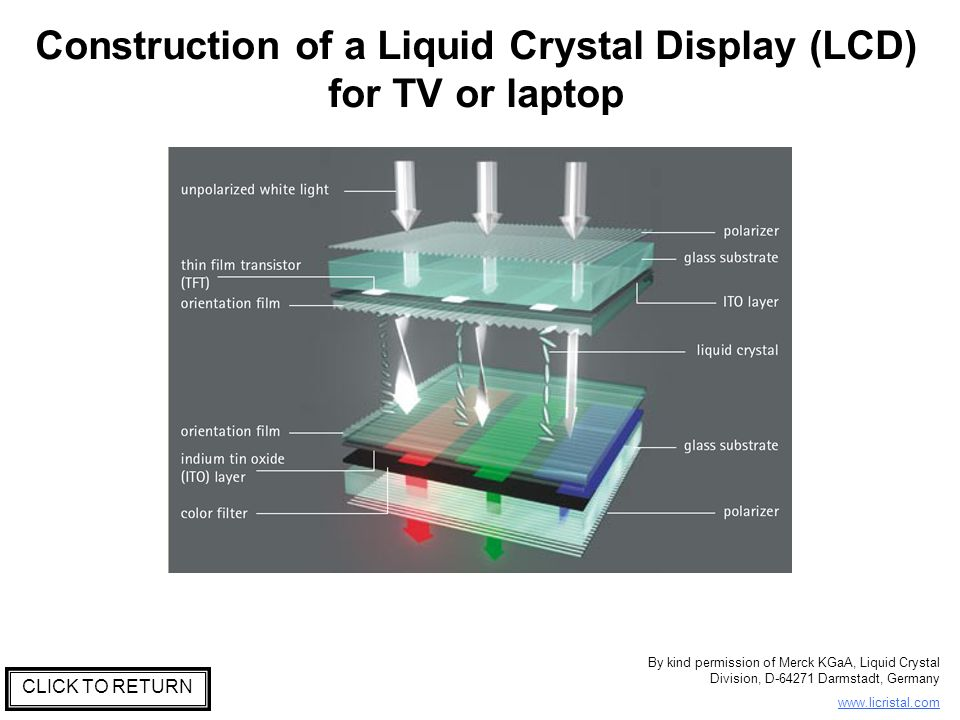 Construction of a Liquid Crystal Display (LCD) for TV or laptop