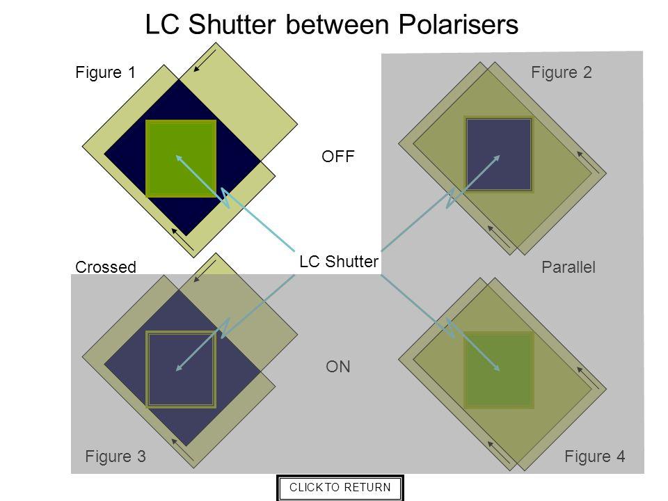 LC Shutter between Polarisers