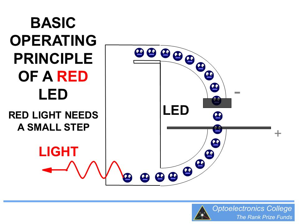 BASIC OPERATING PRINCIPLE OF A RED LED RED LIGHT NEEDS A SMALL STEP