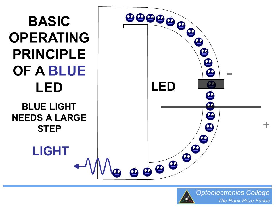 BASIC OPERATING PRINCIPLE OF A BLUE LED BLUE LIGHT NEEDS A LARGE STEP