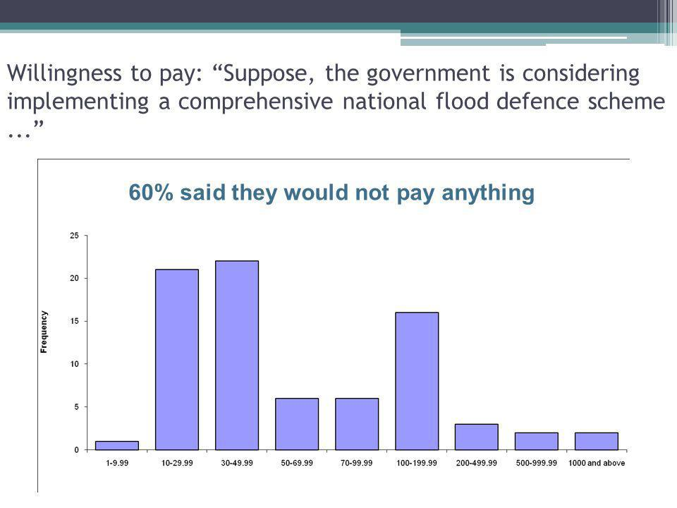 Willingness to pay: Suppose, the government is considering implementing a comprehensive national flood defence scheme ...