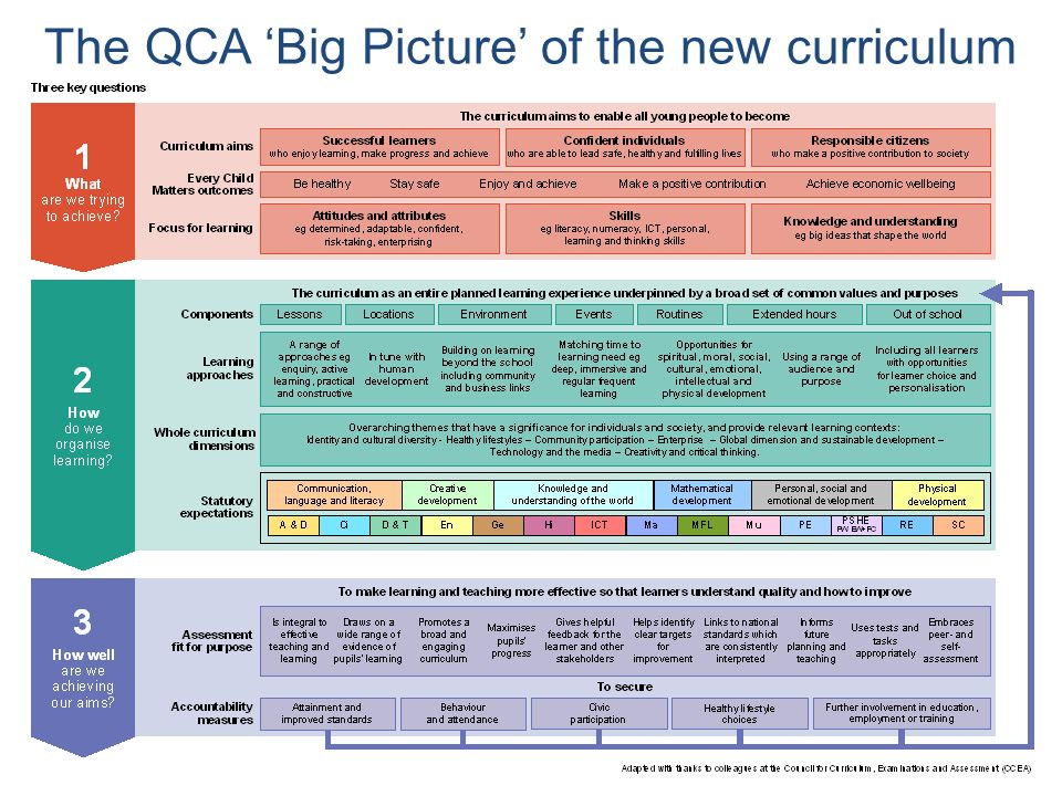 The QCA 'Big Picture' of the new curriculum