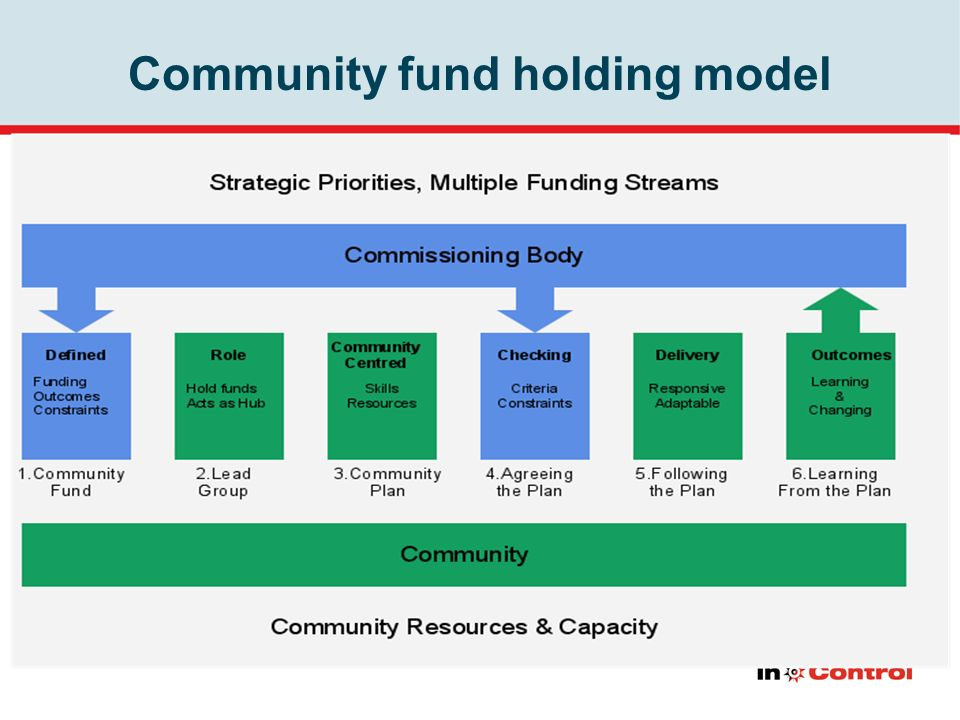 Community fund holding model