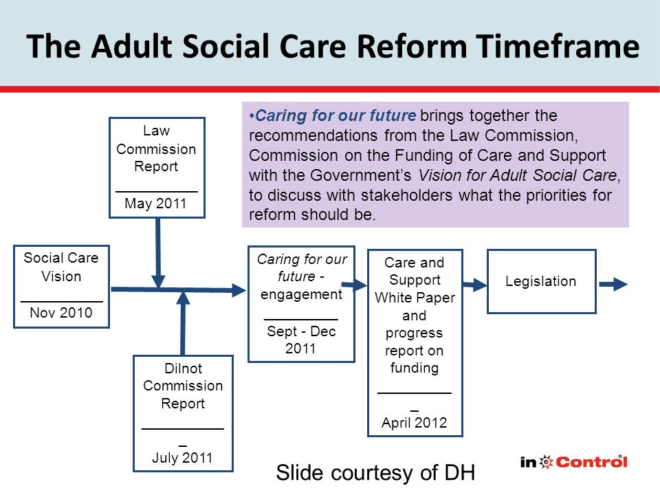 The Adult Social Care Reform Timeframe