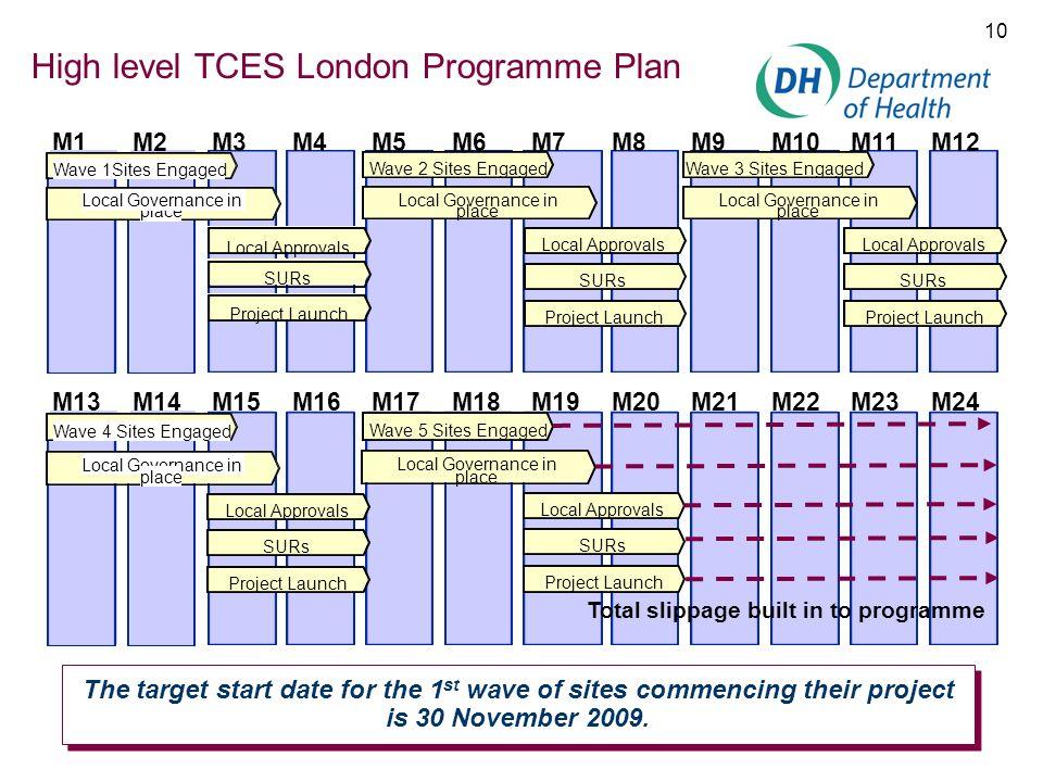 High level TCES London Programme Plan