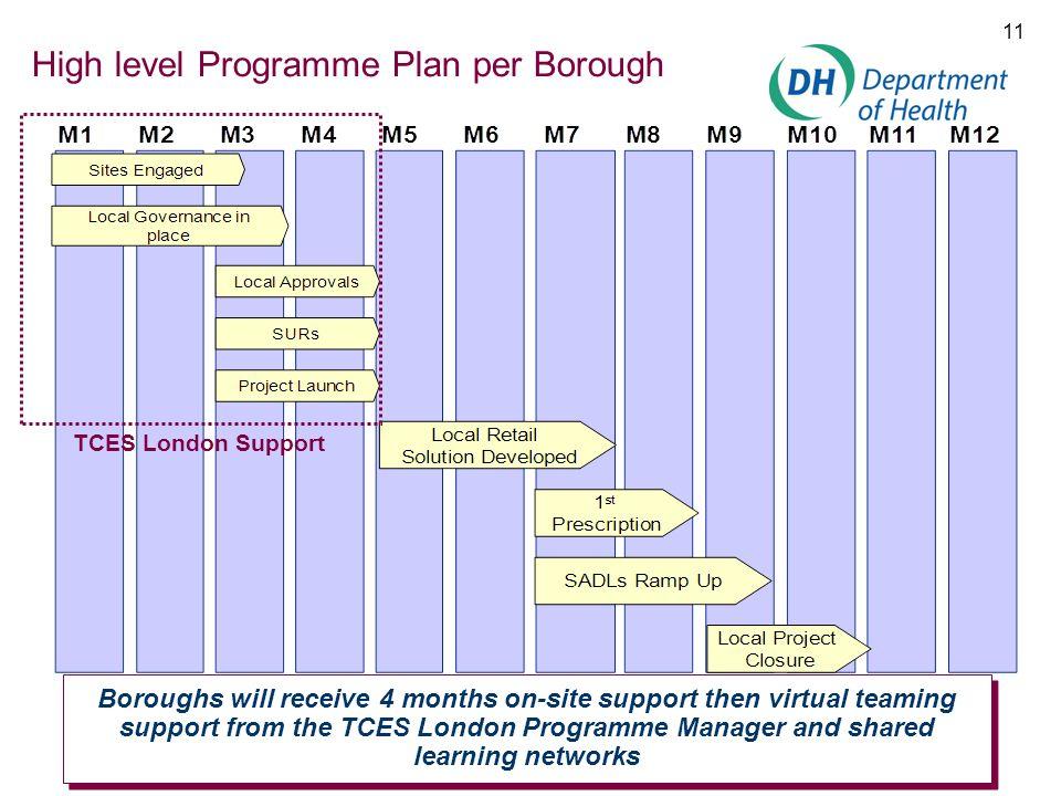 High level Programme Plan per Borough