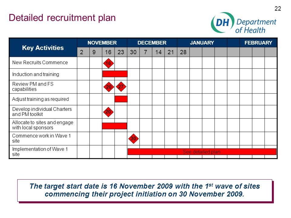 Detailed recruitment plan