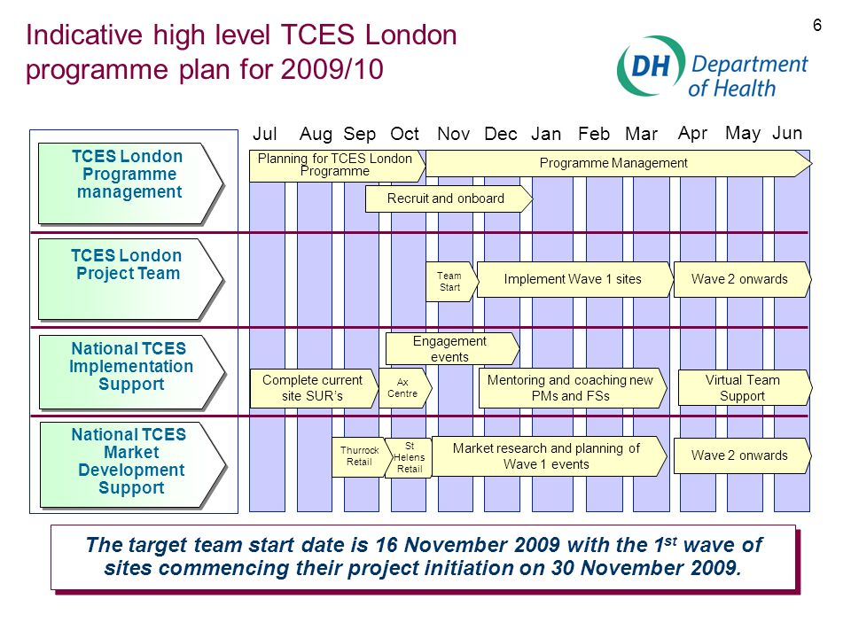 Indicative high level TCES London programme plan for 2009/10