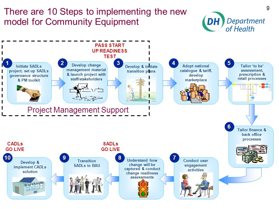 There are 10 Steps to implementing the new model for Community Equipment
