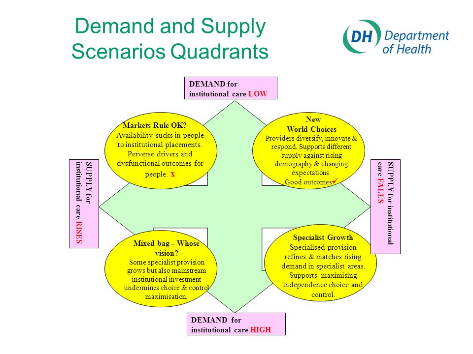 Demand and Supply Scenarios Quadrants