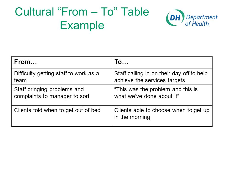 Cultural From – To Table Example