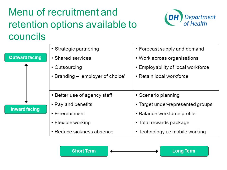 Menu of recruitment and retention options available to councils