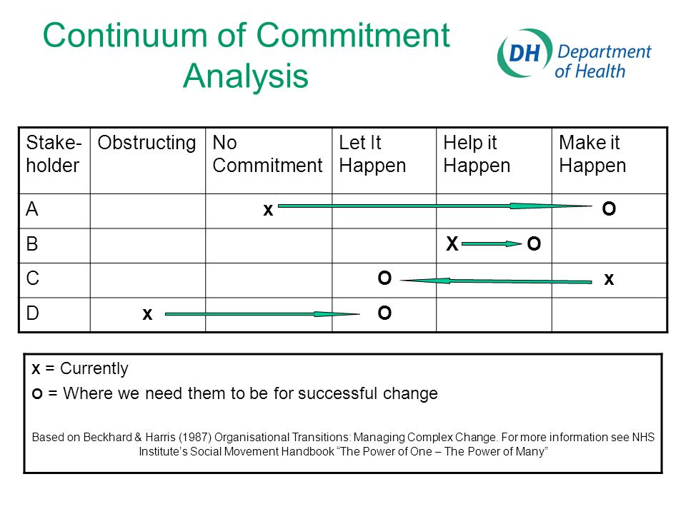 Continuum of Commitment Analysis