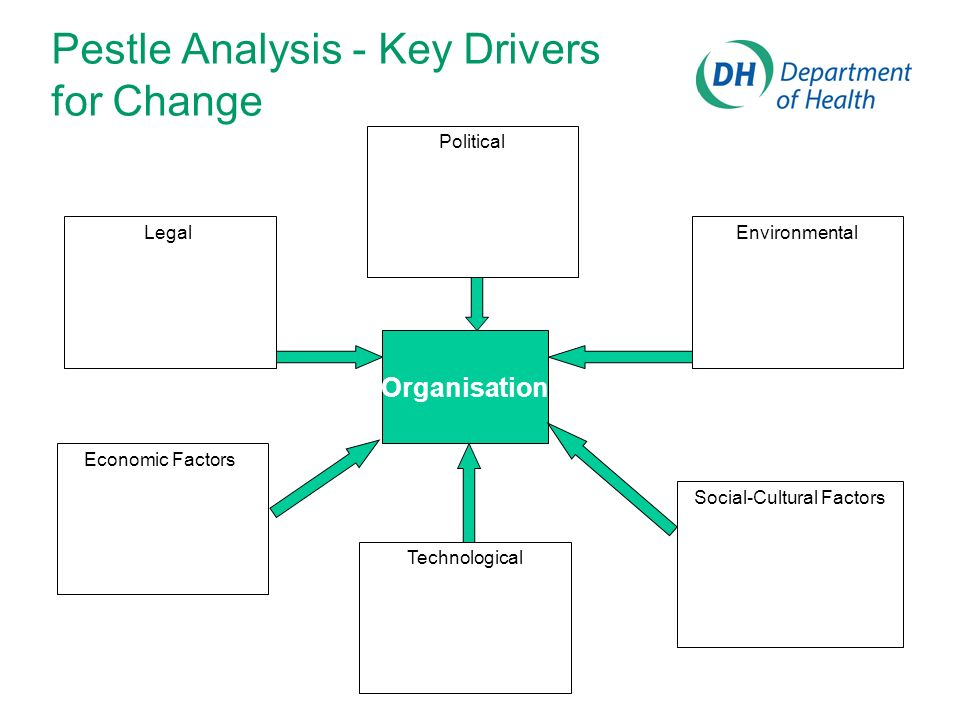 Pestle Analysis - Key Drivers for Change