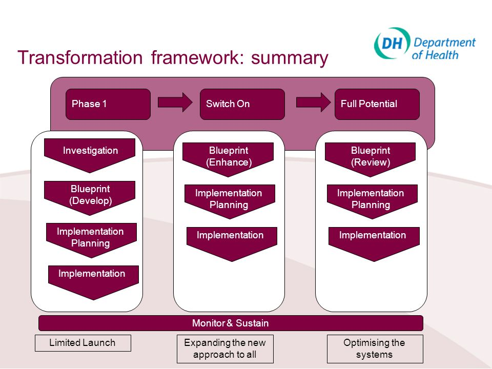 Transformation framework: summary