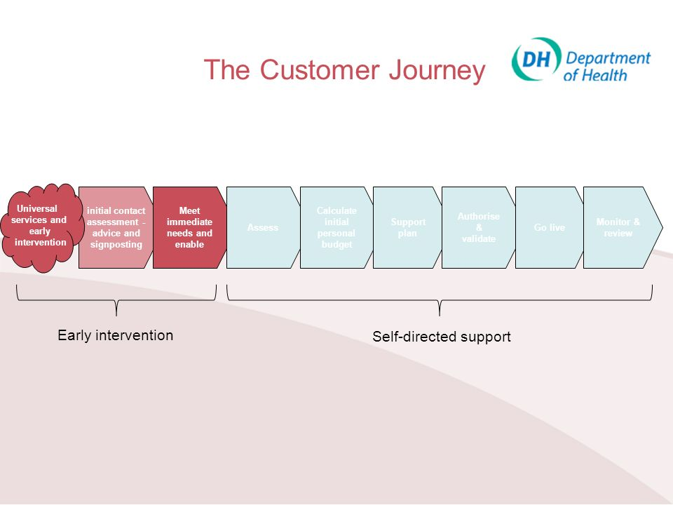 The Customer Journey Early intervention Self-directed support