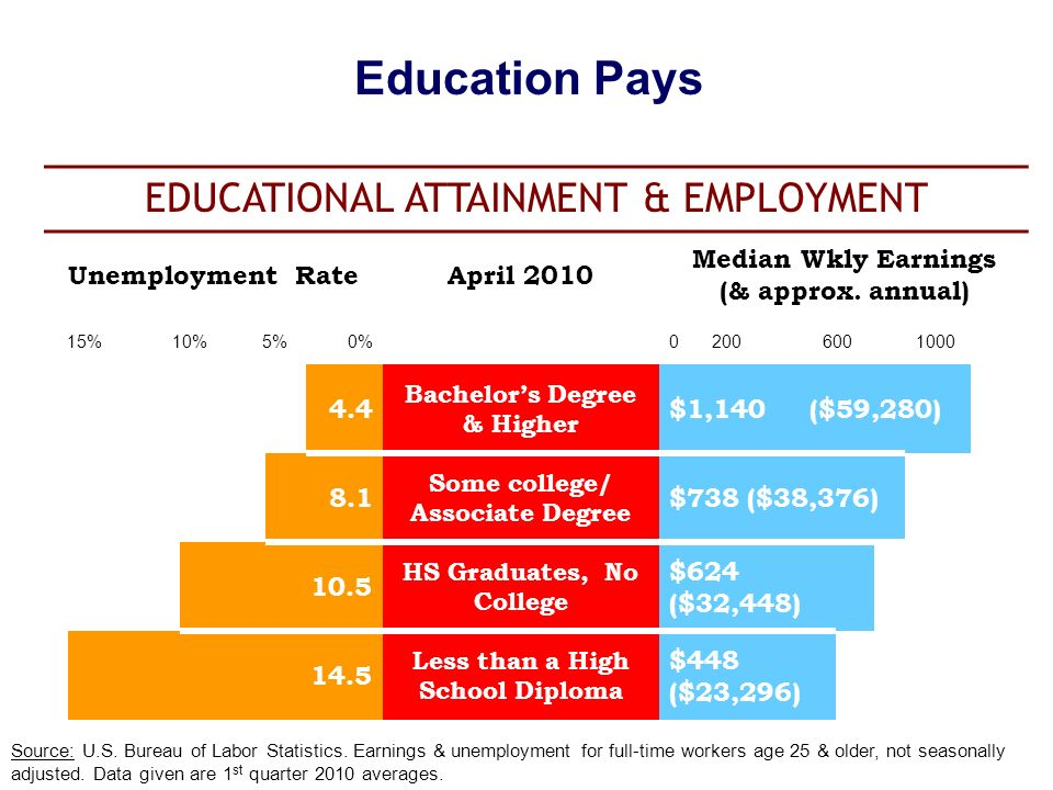 unemployment and average educational attainments Table 2 demonstrates that us unemployment rates and educational attainment are also strongly related to each other the better educated the group, the lower the unemployment rate -- and this.