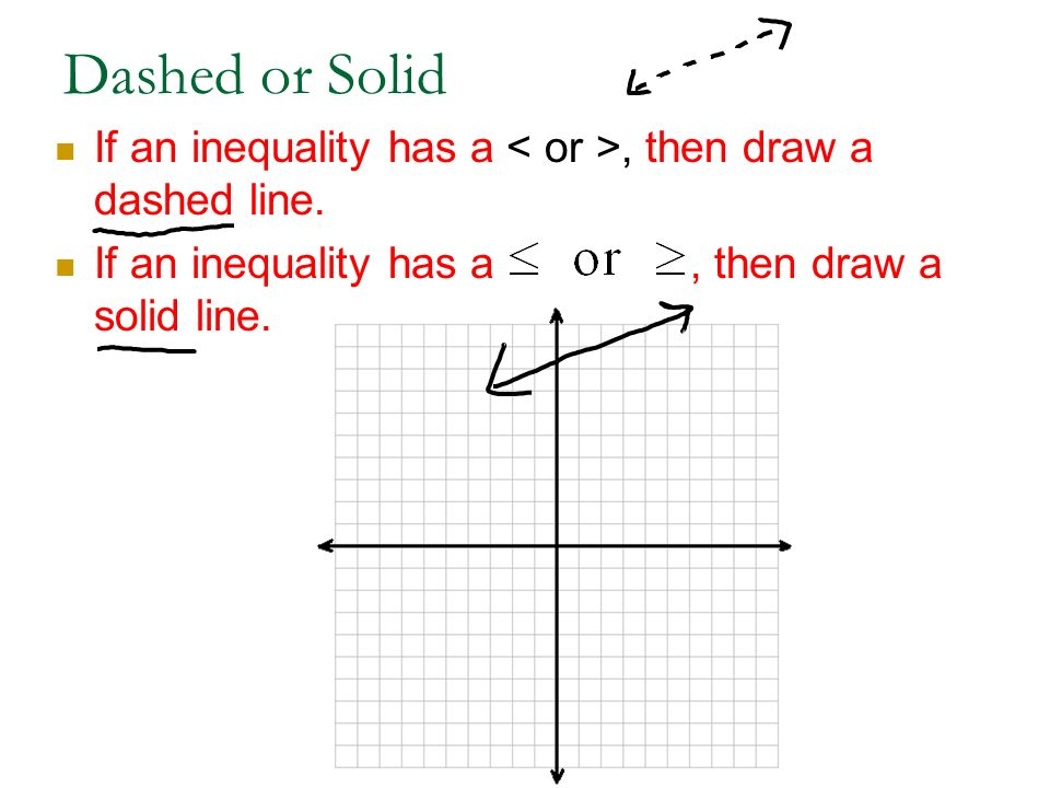 Dashed or Solid If an inequality has a < or >, then draw a dashed line.