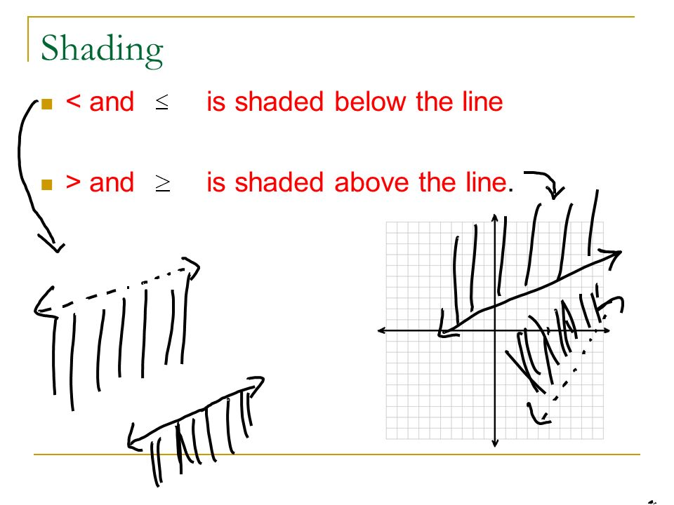 Shading < and is shaded below the line