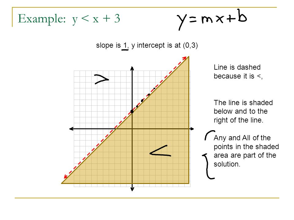 Example: y < x + 3 slope is 1, y intercept is at (0,3)