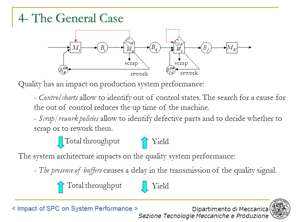 4- The General Case scrap. scrap. rework. rework. Quality has an impact on production system performance: