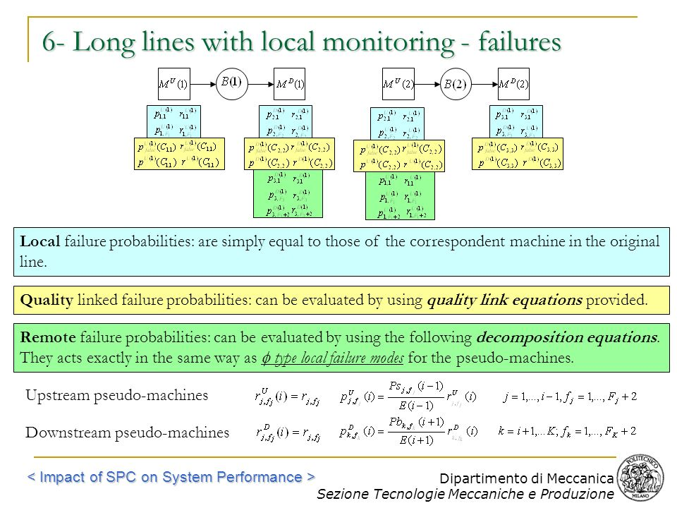6- Long lines with local monitoring - failures