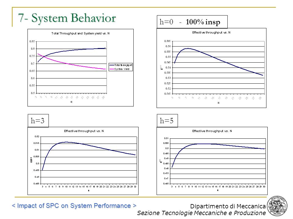 7- System Behavior h= % insp h=3 h=5