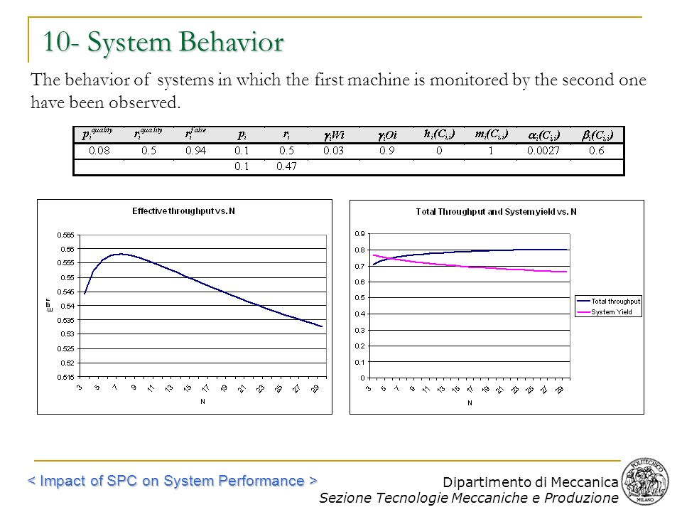 10- System Behavior The behavior of systems in which the first machine is monitored by the second one have been observed.