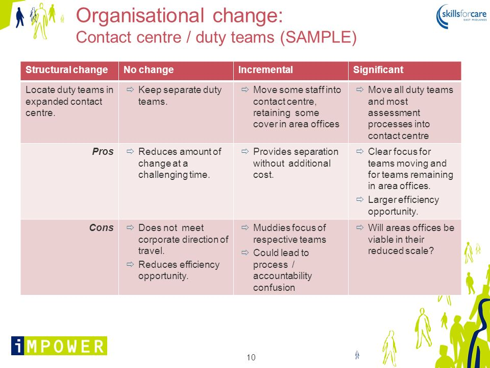 Organisational change: Contact centre / duty teams (SAMPLE)
