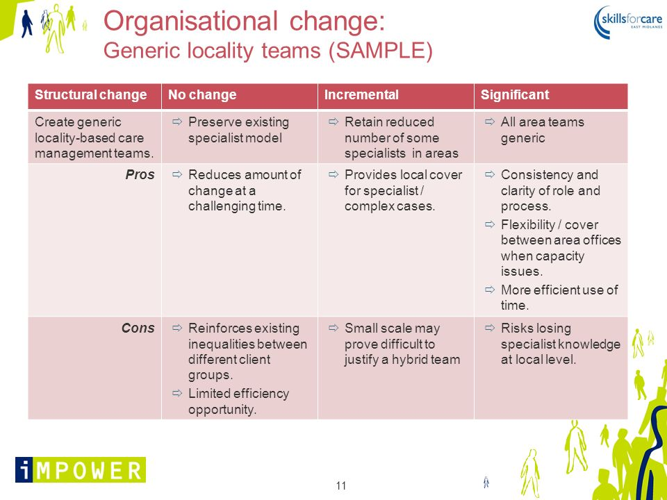 Organisational change: Generic locality teams (SAMPLE)