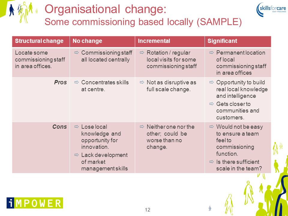 Organisational change: Some commissioning based locally (SAMPLE)