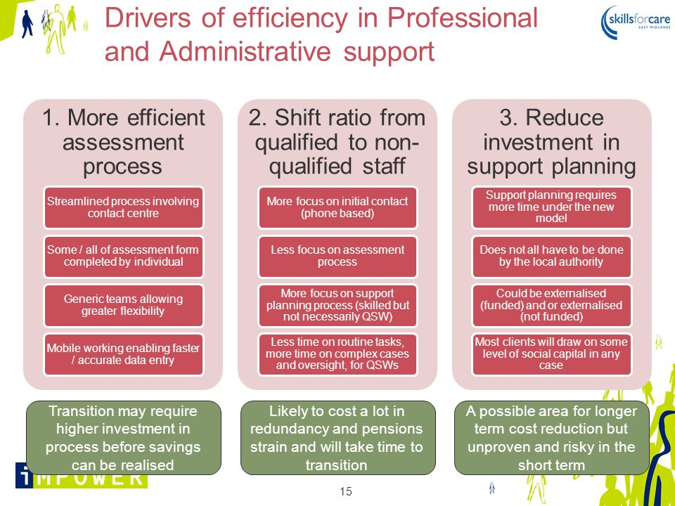 Drivers of efficiency in Professional and Administrative support