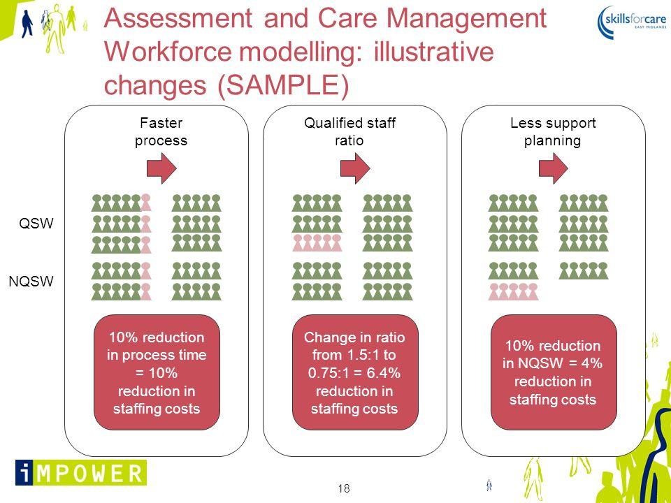 Assessment and Care Management Workforce modelling: illustrative changes (SAMPLE)