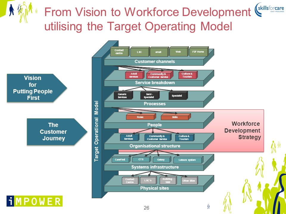 From Vision to Workforce Development utilising the Target Operating Model