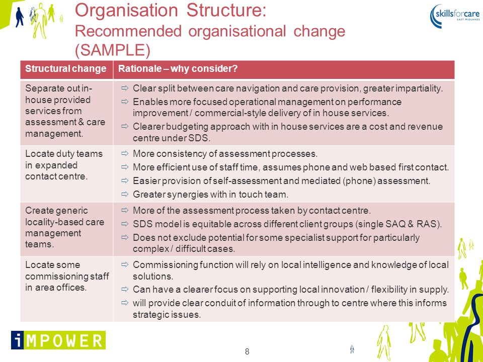 Organisation Structure: Recommended organisational change (SAMPLE)