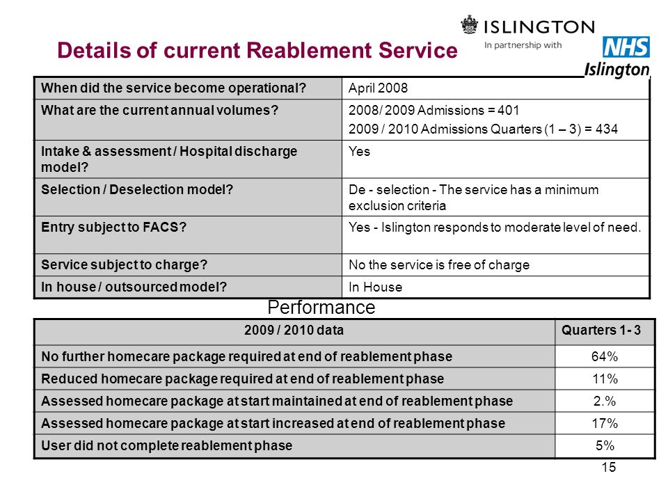 Details of current Reablement Service