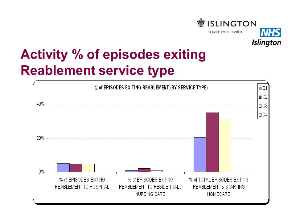 Activity % of episodes exiting Reablement service type