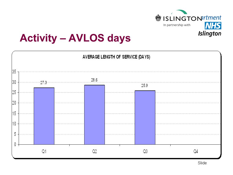 Activity – AVLOS days