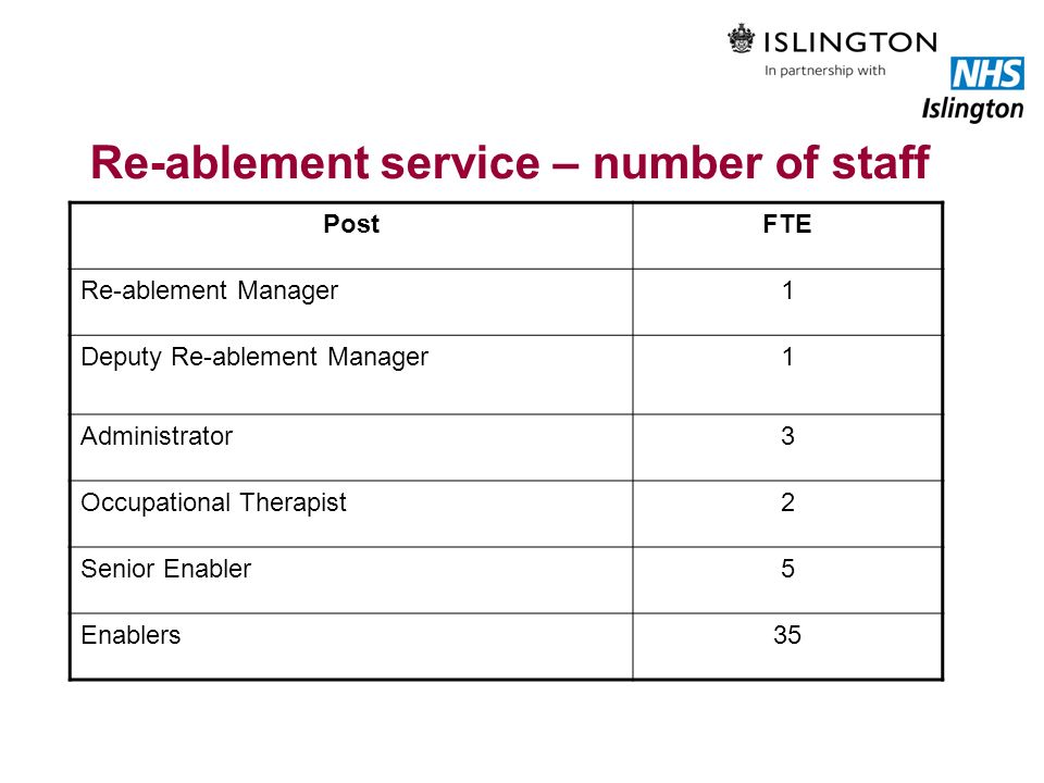 Re-ablement service – number of staff