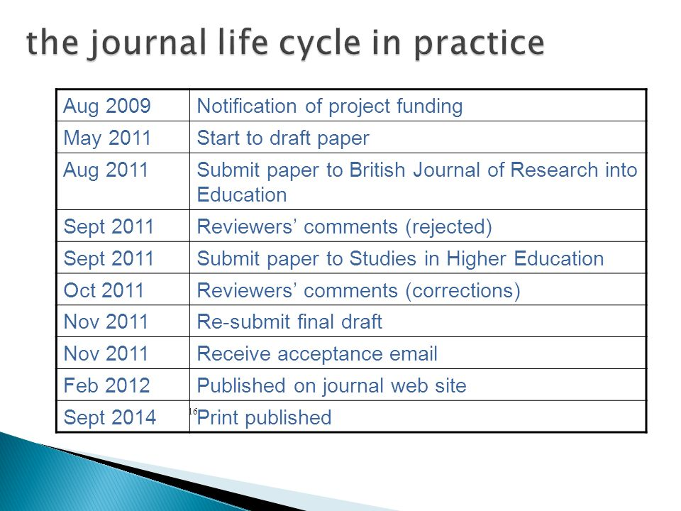 the journal life cycle in practice