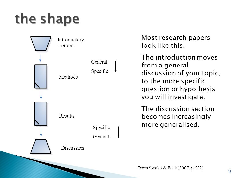 the shape Most research papers look like this.
