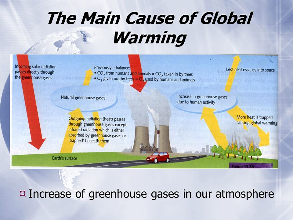causes and solutions to greenhouse effect that causes global warming 1 supplementary notes (pj shlachtman) – miller book - global warming and ozone loss the greenhouse effect and global warming about the greenhouse.