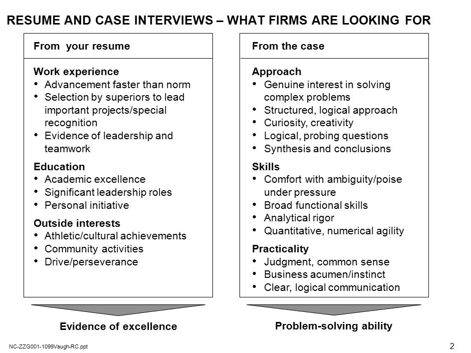 Business report types and purposes of interview