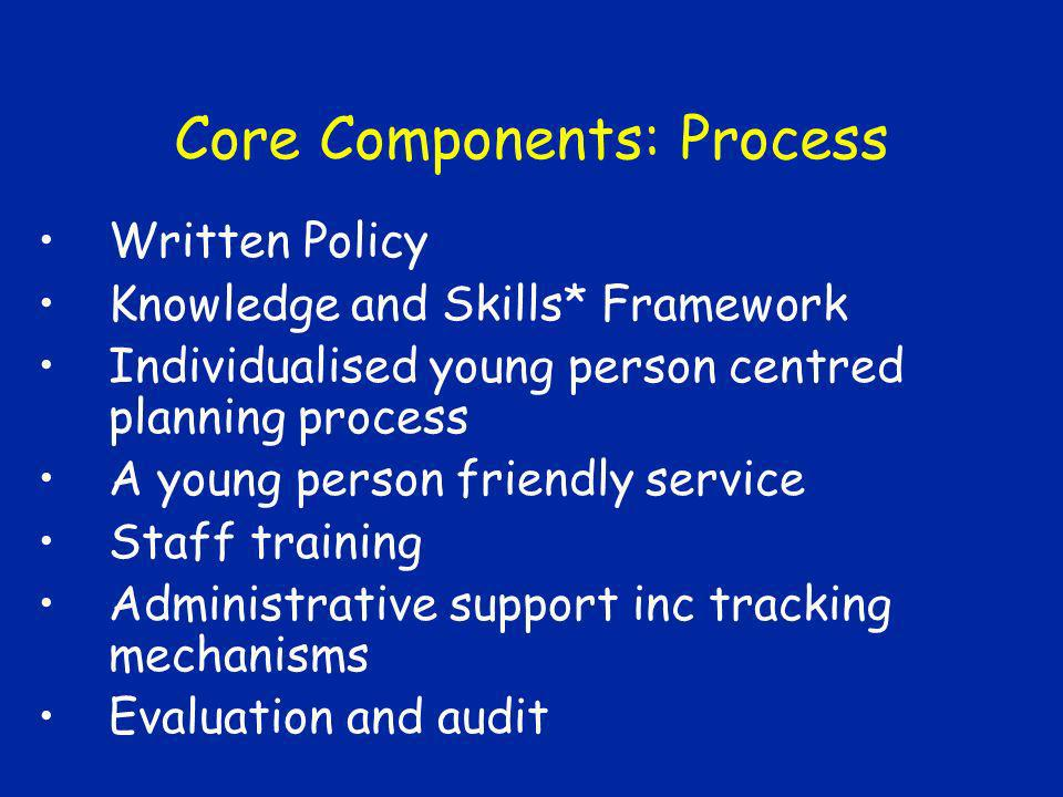 Core Components: Process